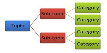 What is the difference between introduction and objective